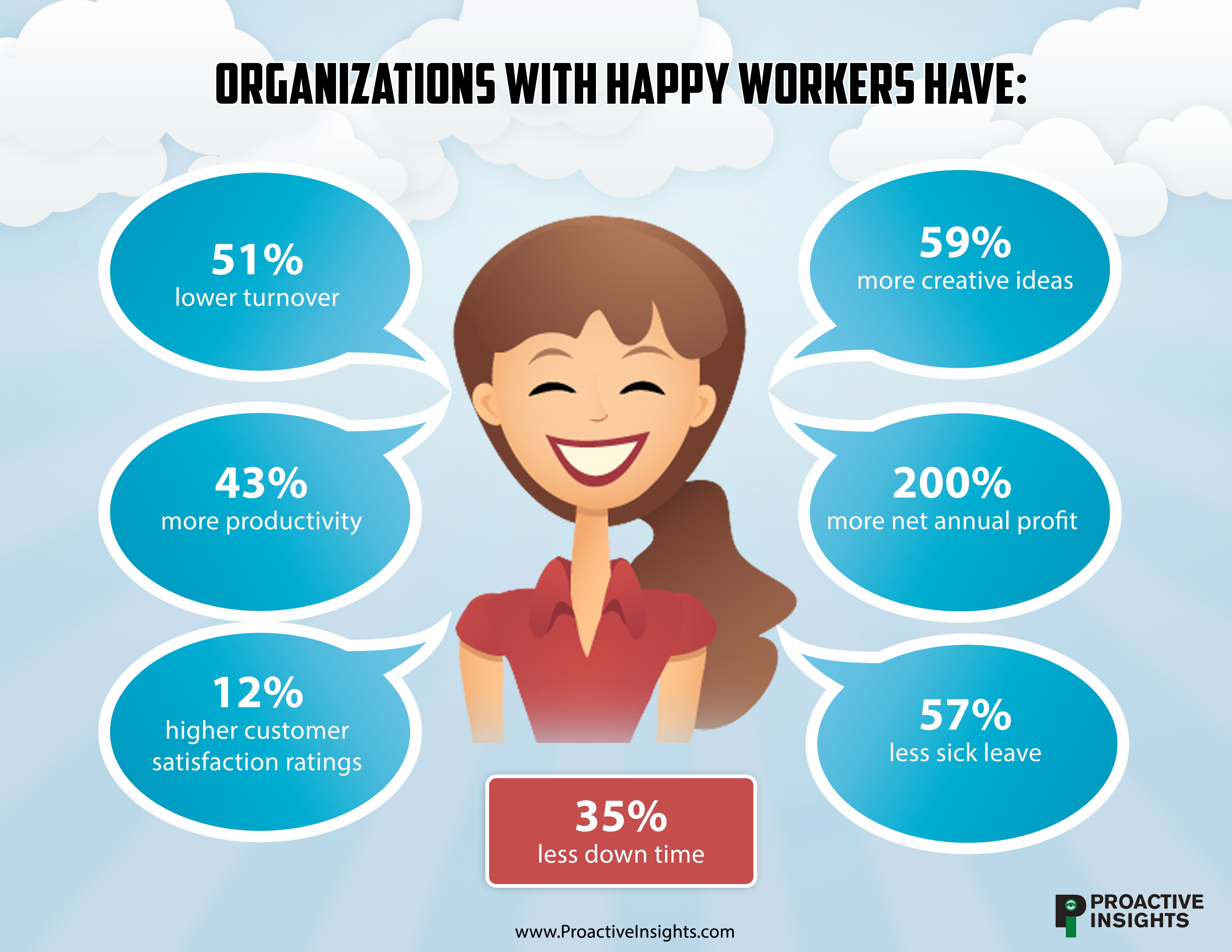how organizations ensure job satisfaction Employees with low job satisfaction can negatively affect a company because they typically lack motivation, perform poorly and possess negative attitudes  some organizations possess highly.